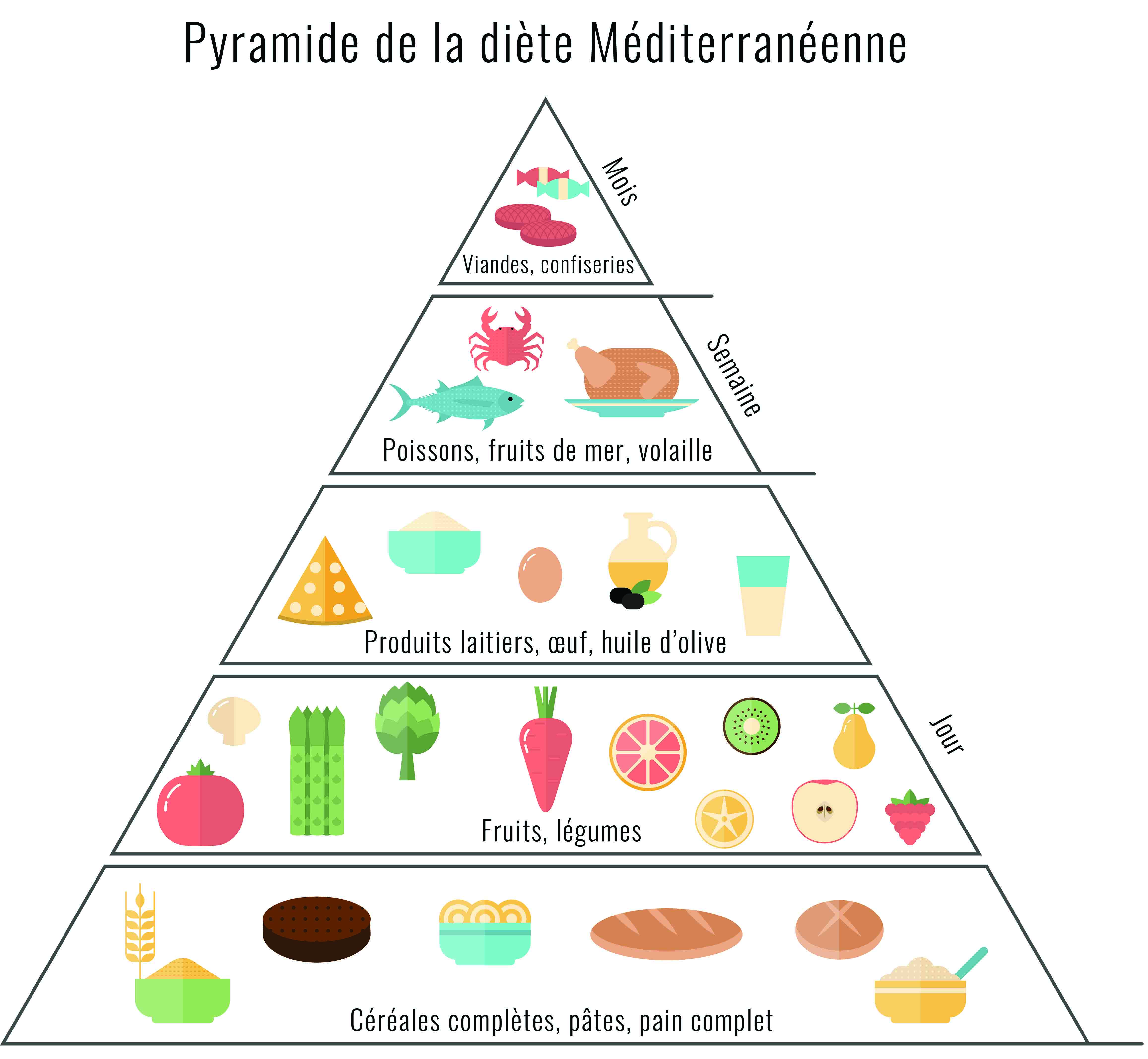 pyramide de la diete mediterranéenne